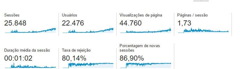 O que é o Google Analytics