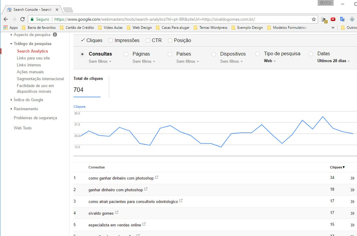 paginas mais visitadas no google analytics